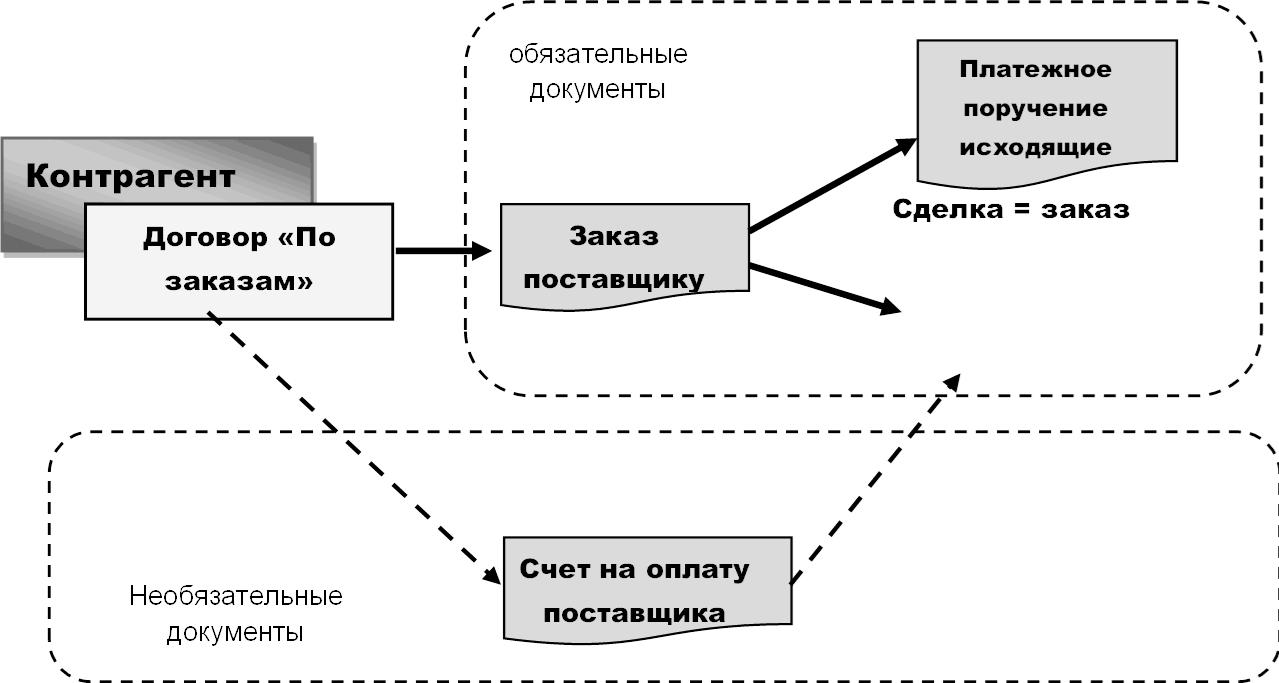 Контрагент Договор По заказам -N- / Необязательные документы Счет на оплату поставщика