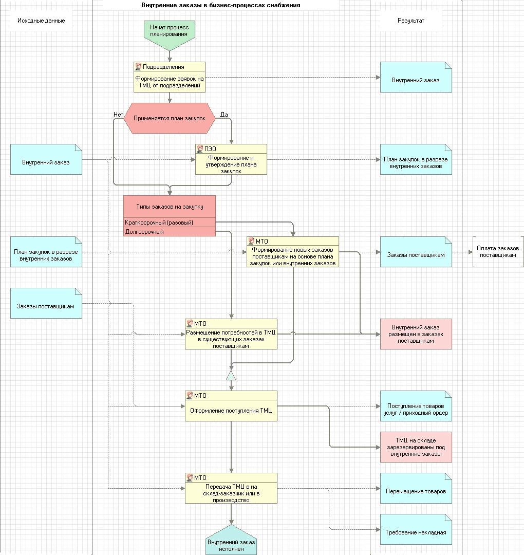 план отдела закупок в схемах