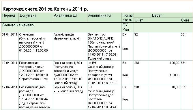 Аналитика в бухгалтерии декларации о доходах ндфл