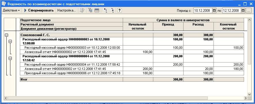 Расчеты с подотчетными лицами в валюте