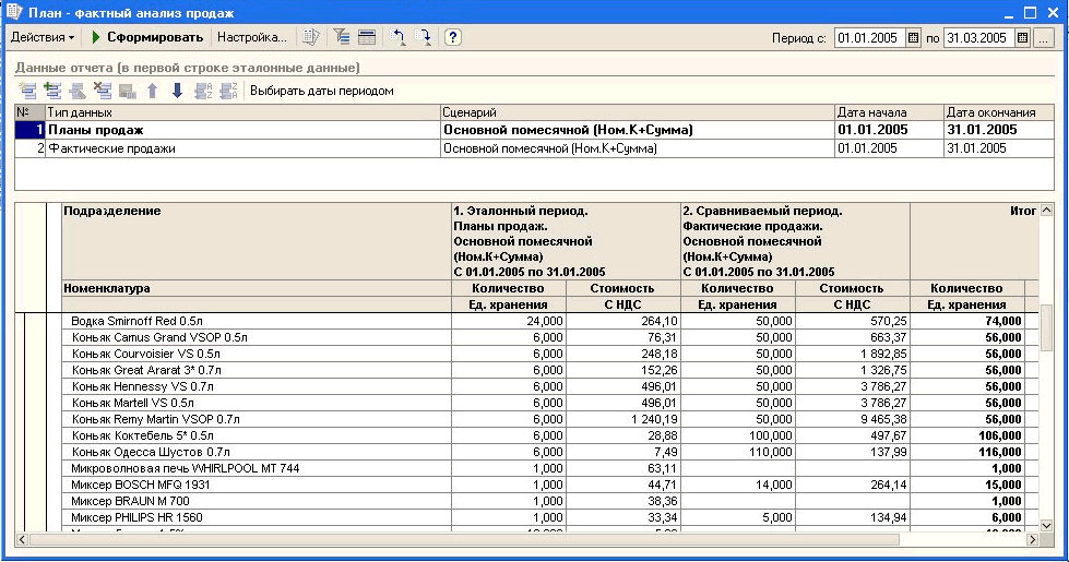 Как составить план продаж на месяц в excel c графиком прогноза.
