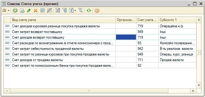 Учет доходов в С Бухгалтерии для Украины методические  Ш Список Счета учета прочие П x а а х Ц Ш Т о