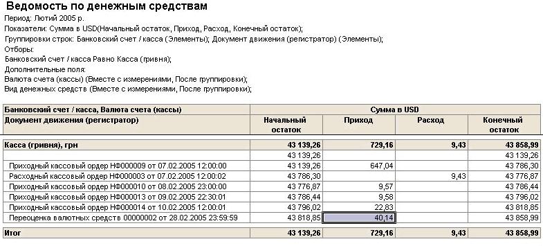 Курсы валют на дату