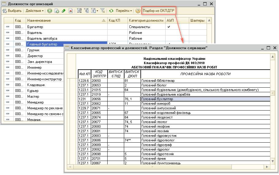 Контрактная служба в штатном расписании
