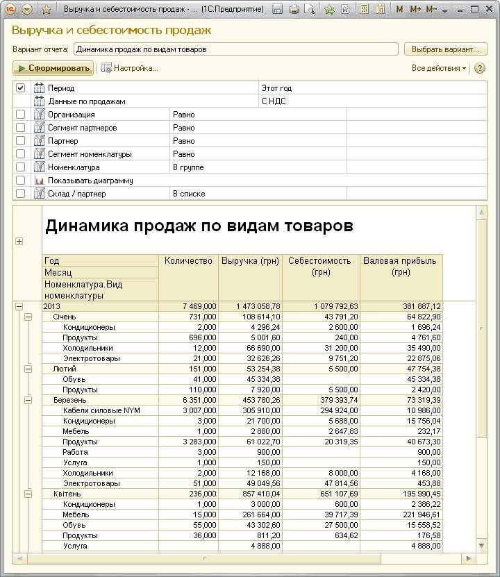Динамик продаж 1с работа в волгограде программист 1с